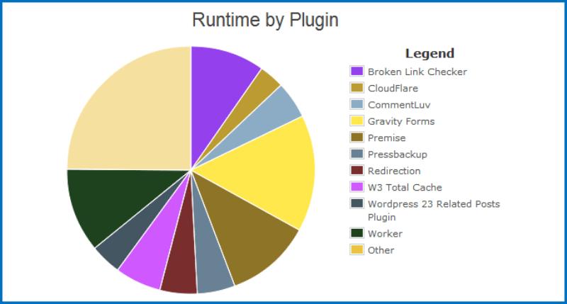 Công cụ P3 kiểm tra thành phần Plugin chạy chậm