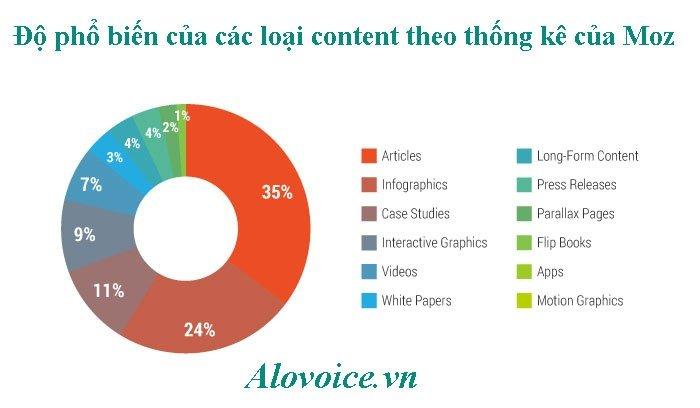 cac-loai-content-xay-dung-website-wordpress