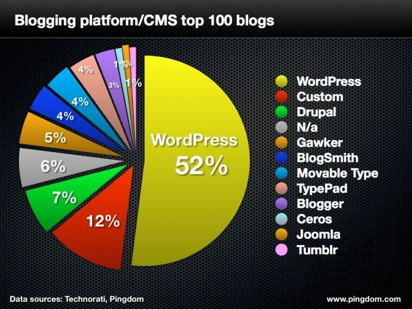 top 100 blog by platform